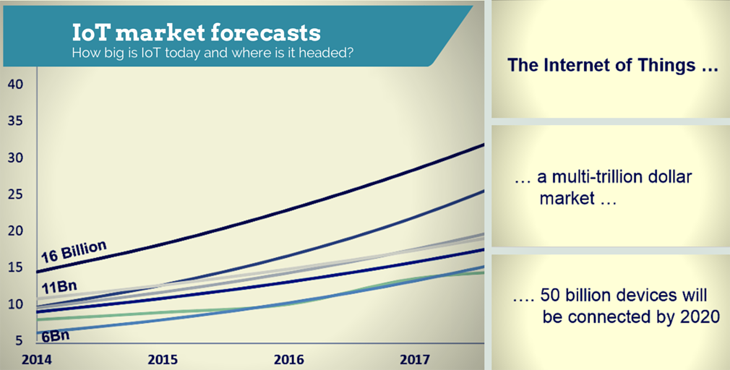 IoT market forecasts