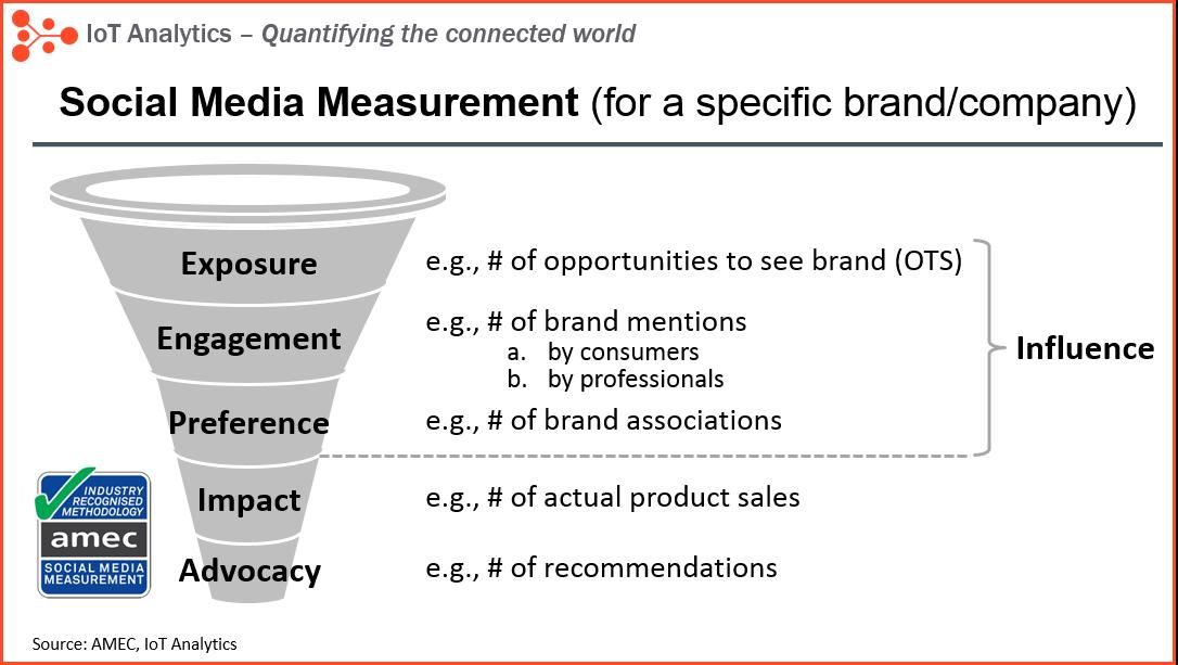 Social Media Measurement IoT influencers ranking