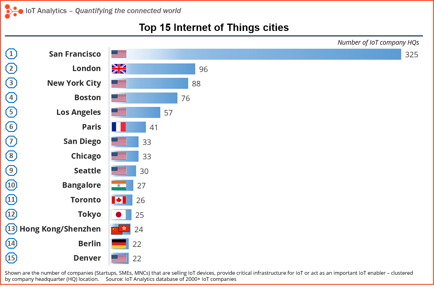 internet of things cities ranking