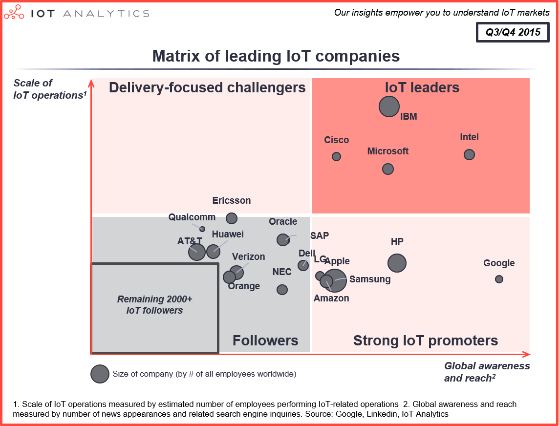 Matrix of leading IoT companies Q3 Q4 2015