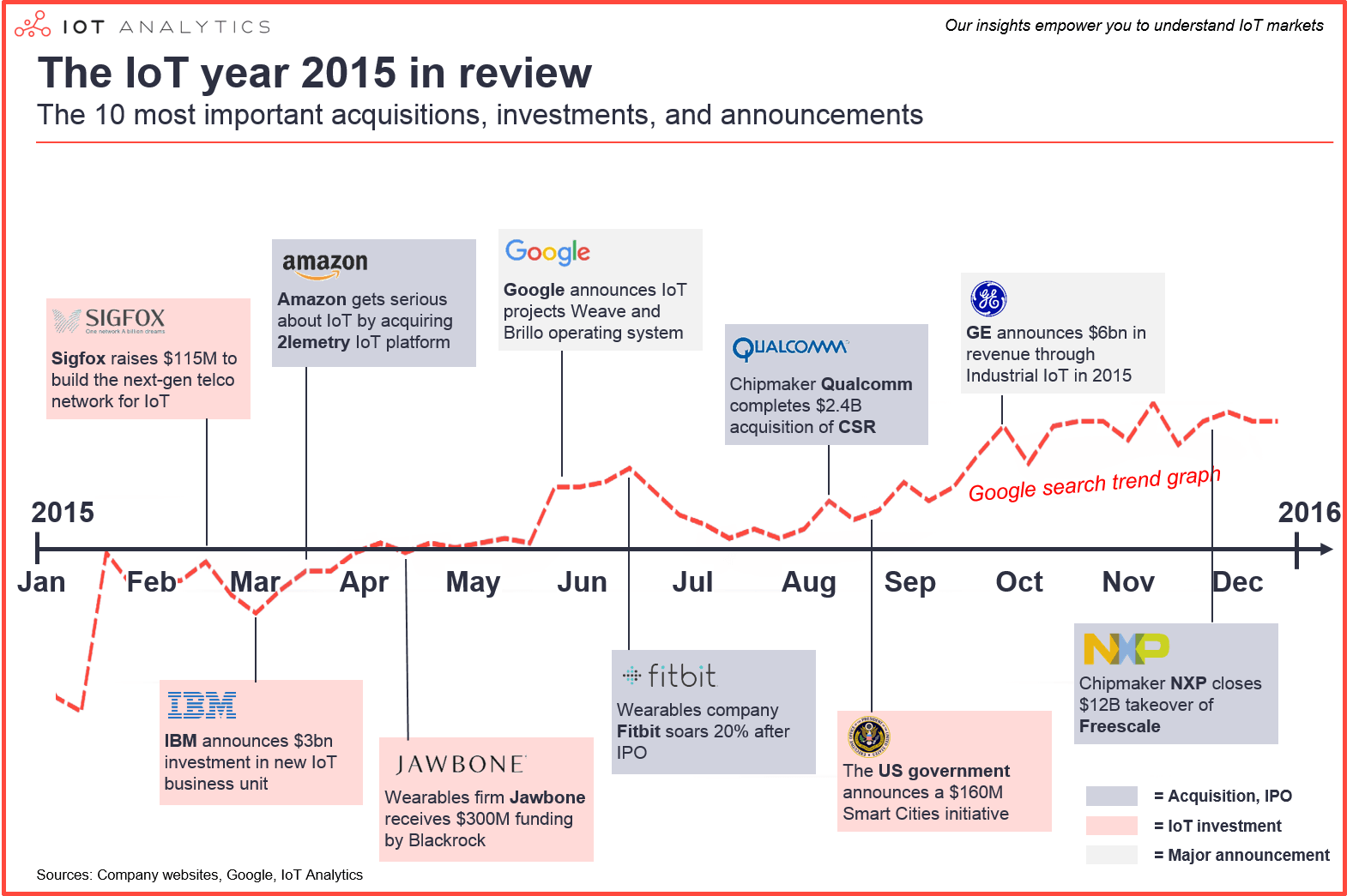 IoT 2015 year in review