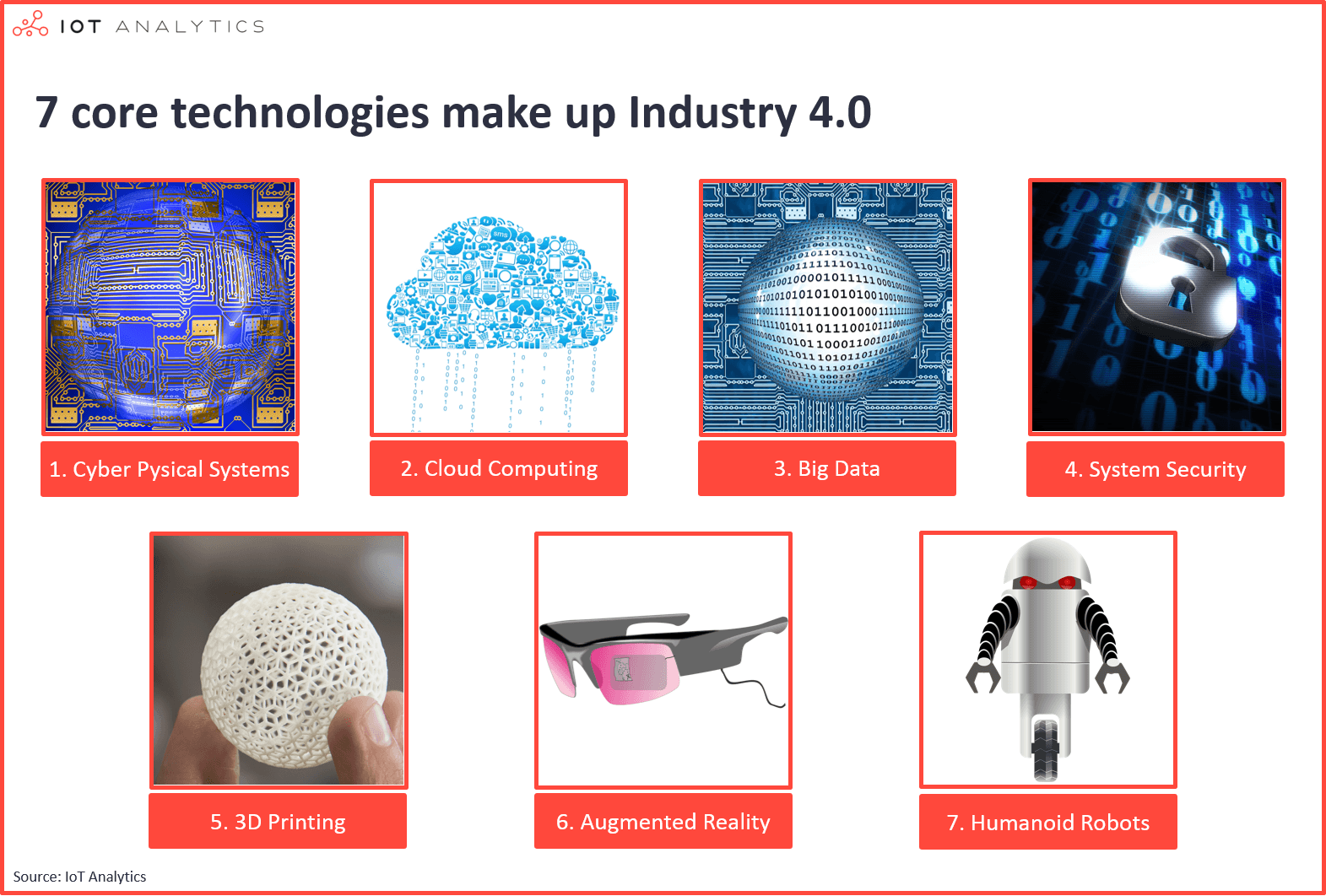 7 industrial technologies making up Industry 4.0