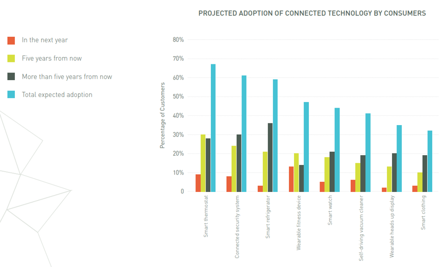 Projected adoption of connected technology by consumers