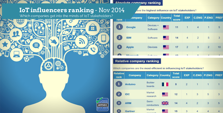 IoT influencers ranking Nov 2014