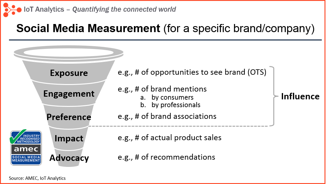 Social Media Measurement IoT influencers ranking