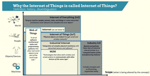 Internet of Things definition title