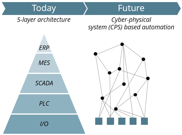 Cyber physical system based automation