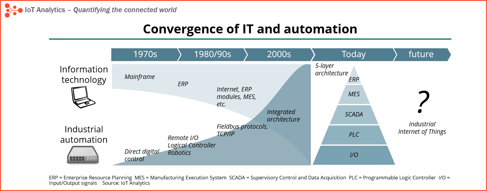 Convergence IT industrial automation
