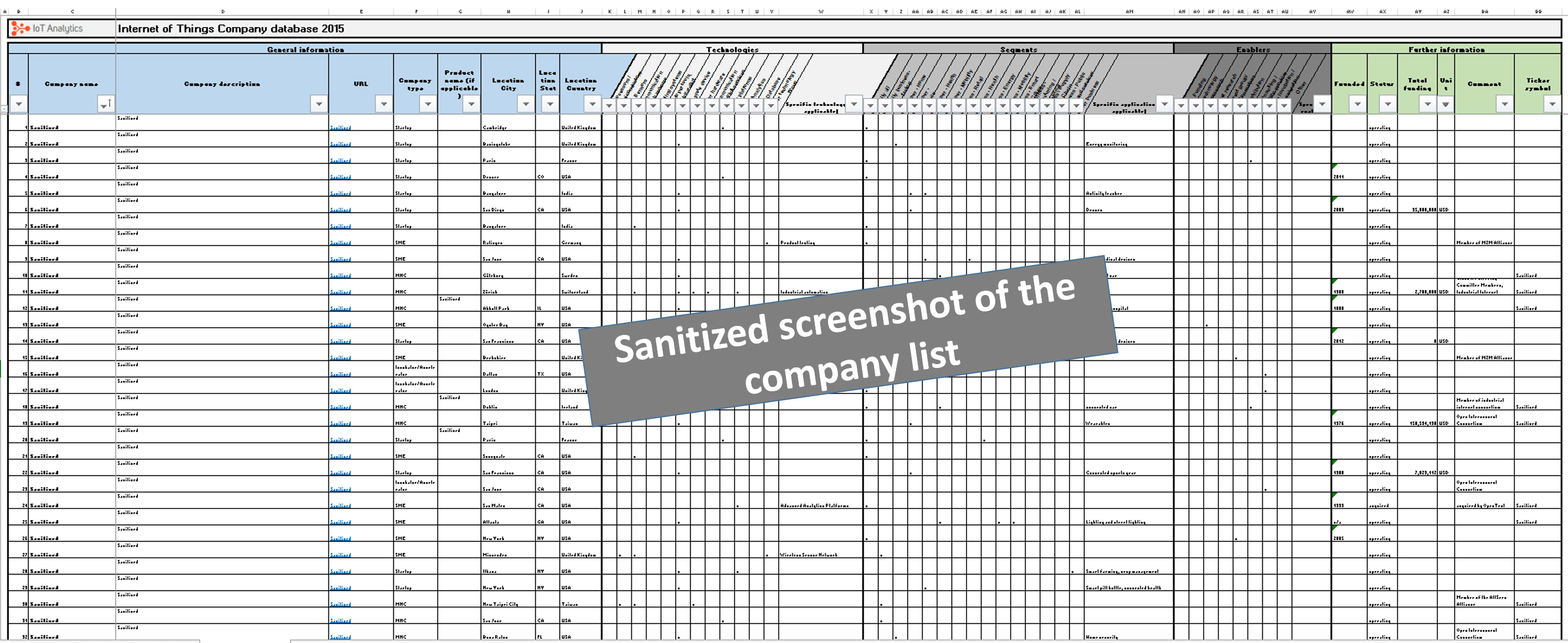 Internet Of Things Company List Preview