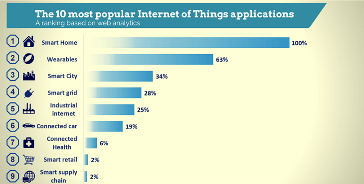 db6901bdac19f1 The 10 most popular Internet of Things applications right now .
