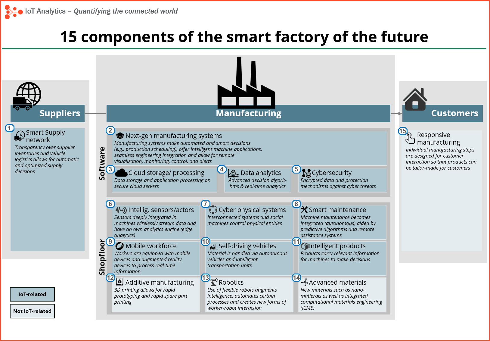 Will the industrial internet disrupt the smart factory of the future? Smart Factory