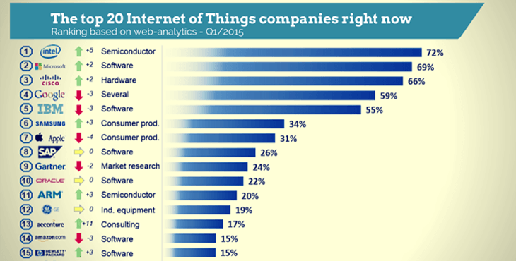 The top 20 Internet of Things companies right now