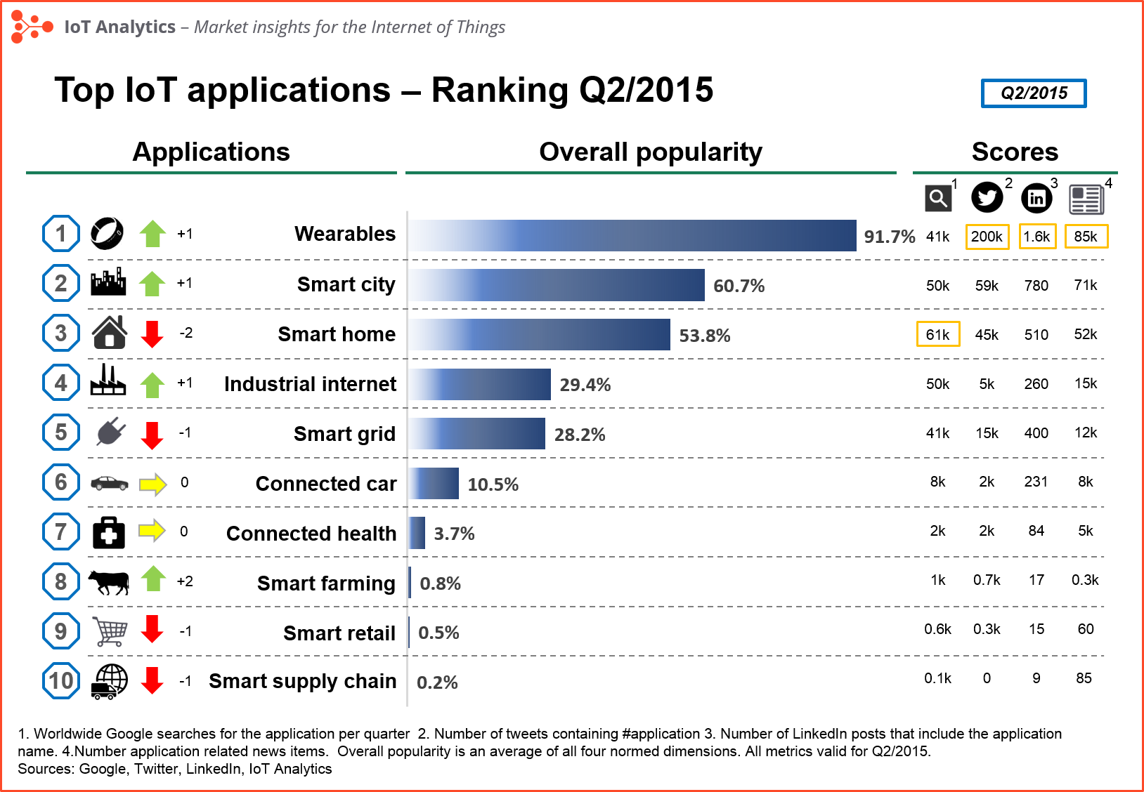iot applications ranking