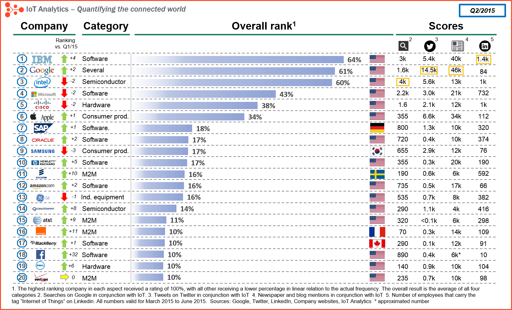 iot companies ranking