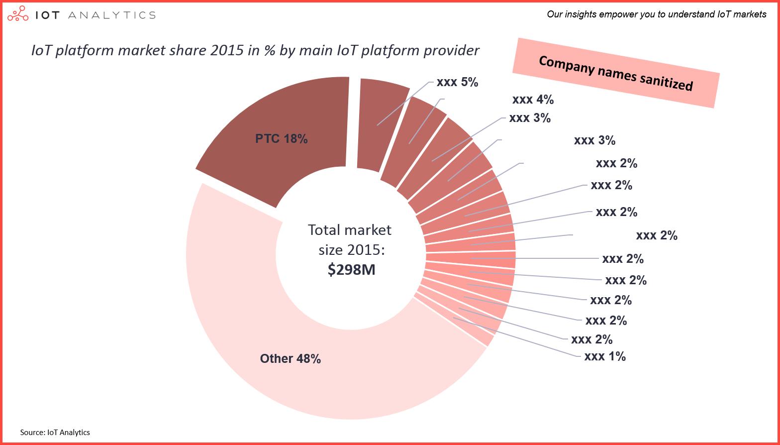 Iot Platforms Market Report 2015 2021