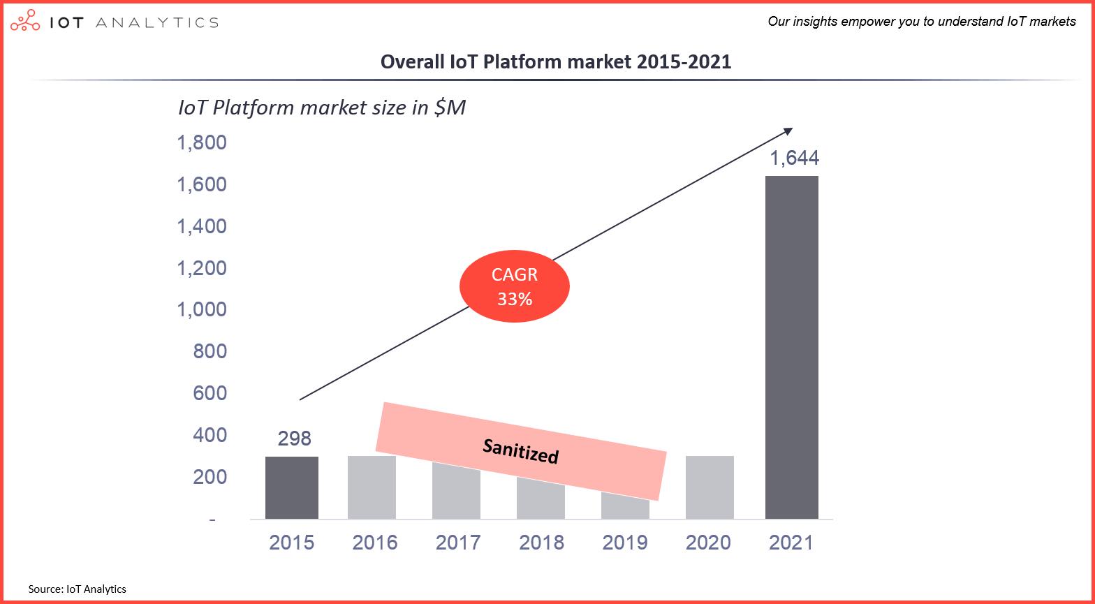 IoT Platforms: Market Report 2015-2021