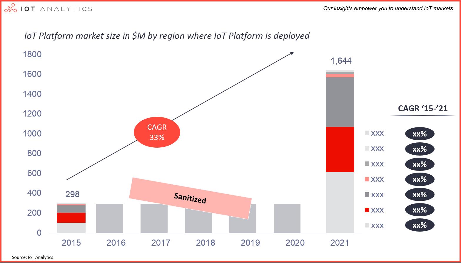 IoT Platforms Market 2015 - 2021 by region
