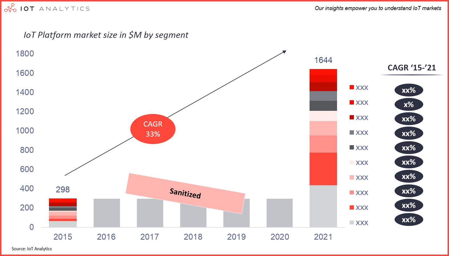 IoT Platforms Market 2015 - 2021 by segment