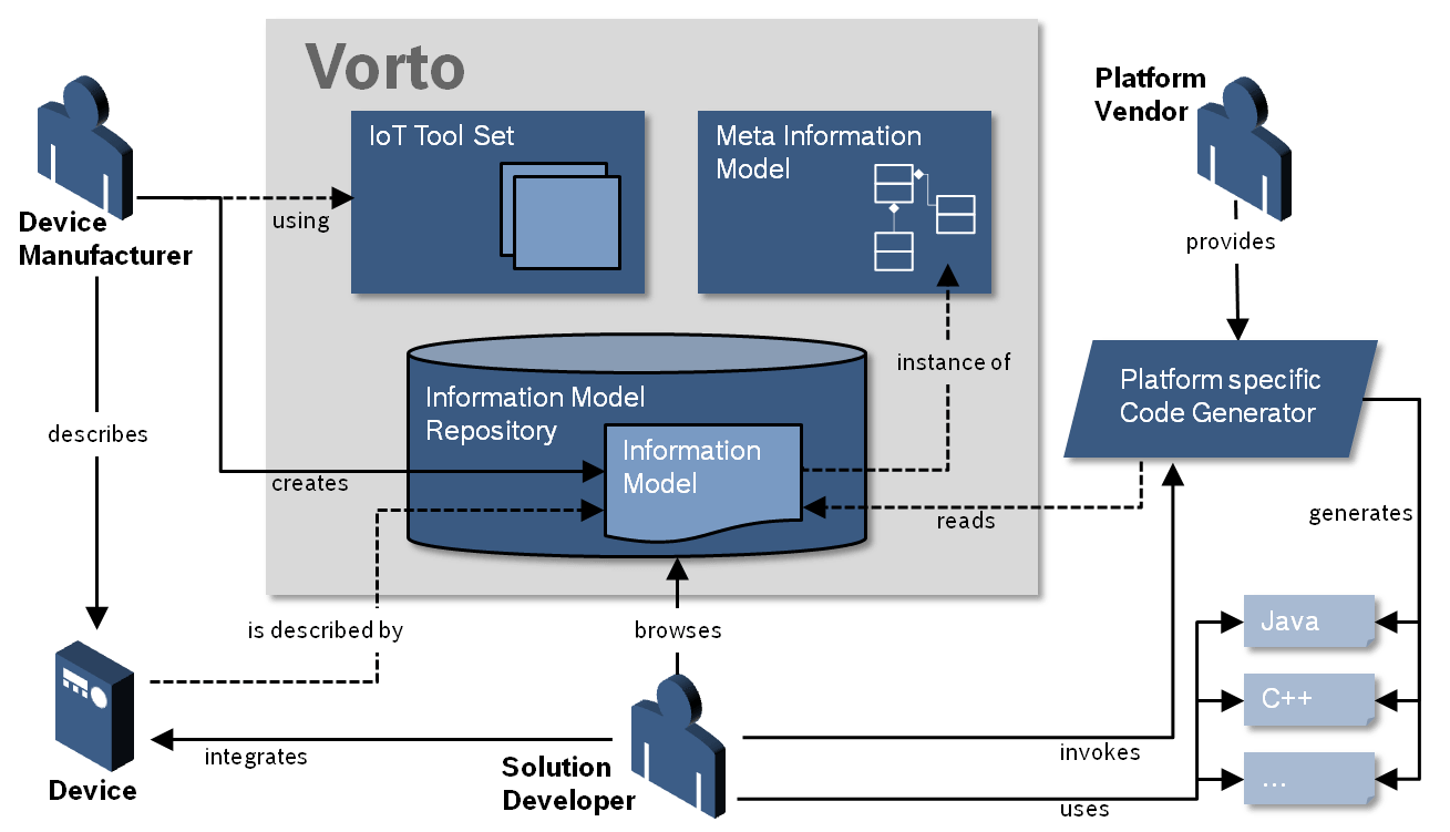 5 Things To Know About IoT Platform Ecosystem Vorto