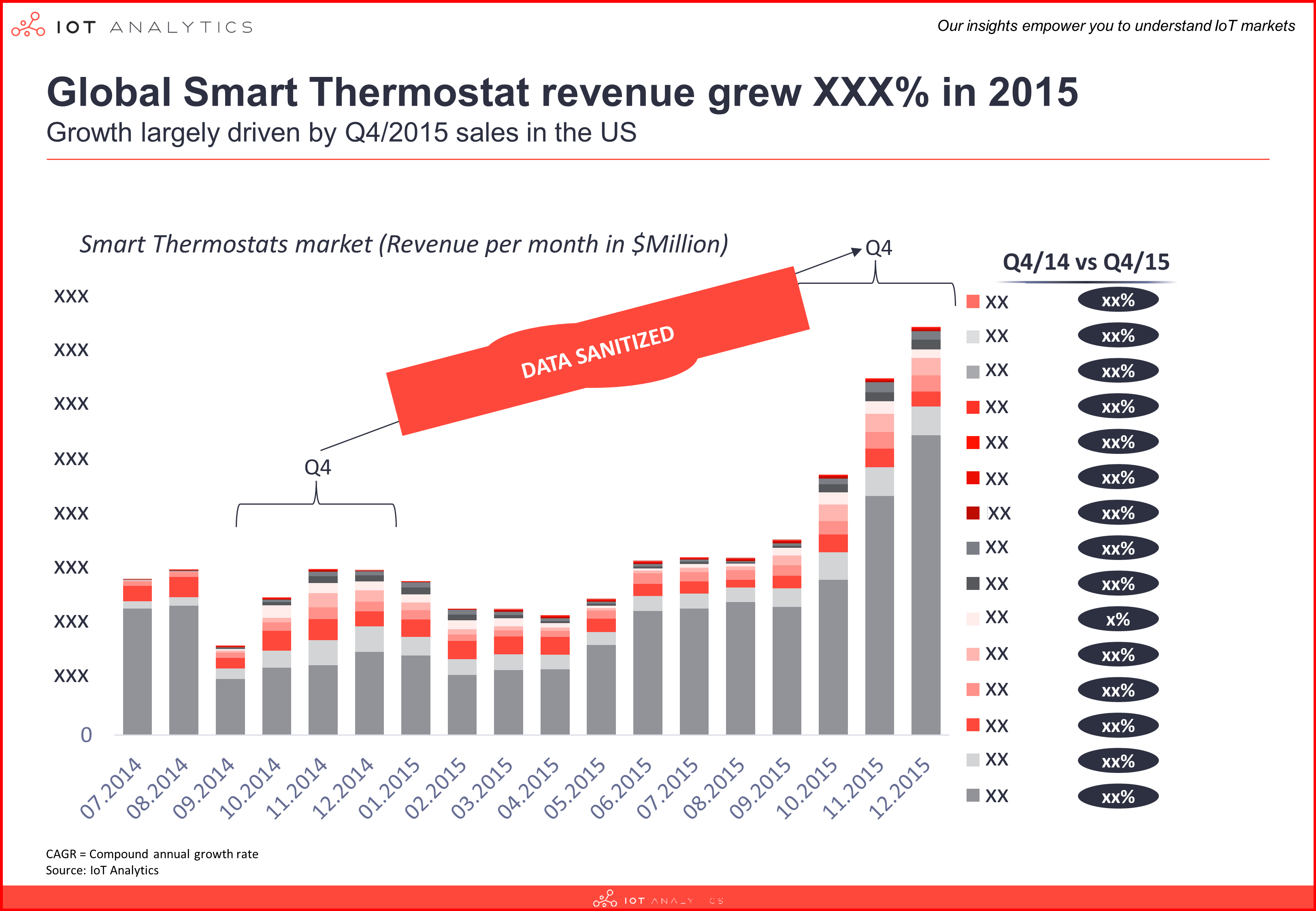 Smart Thermostat Market 2015 - 2021 by revenue