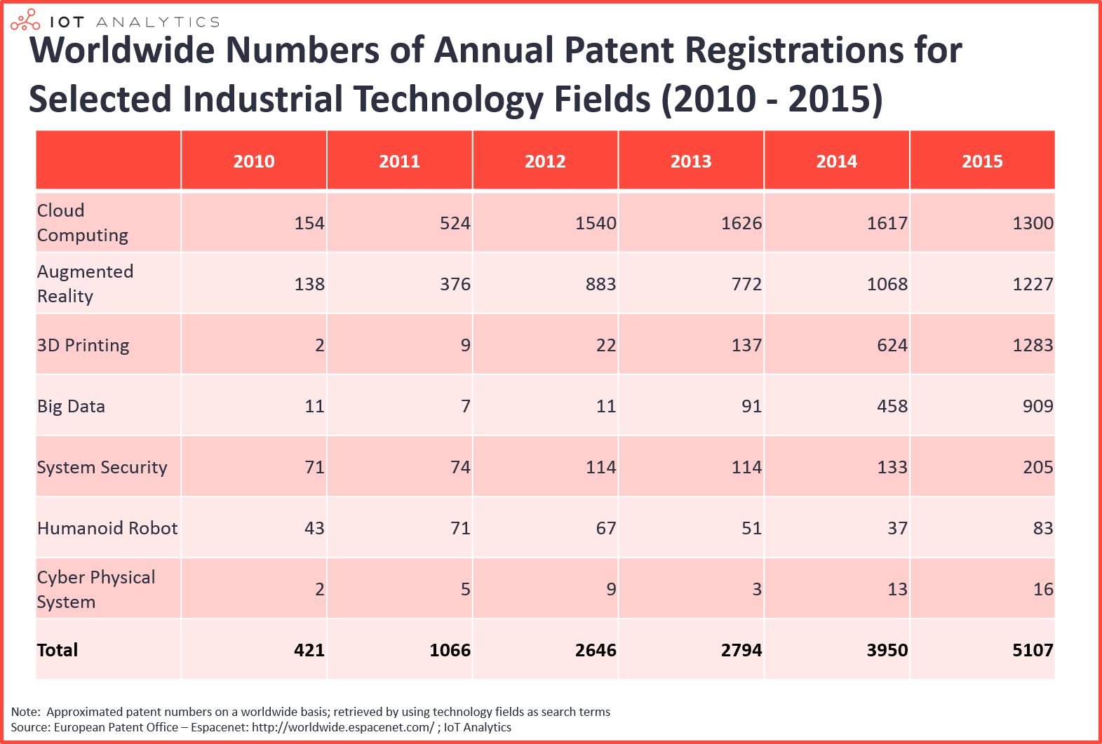 Industrial Technology Trends Annual Patent Registrations