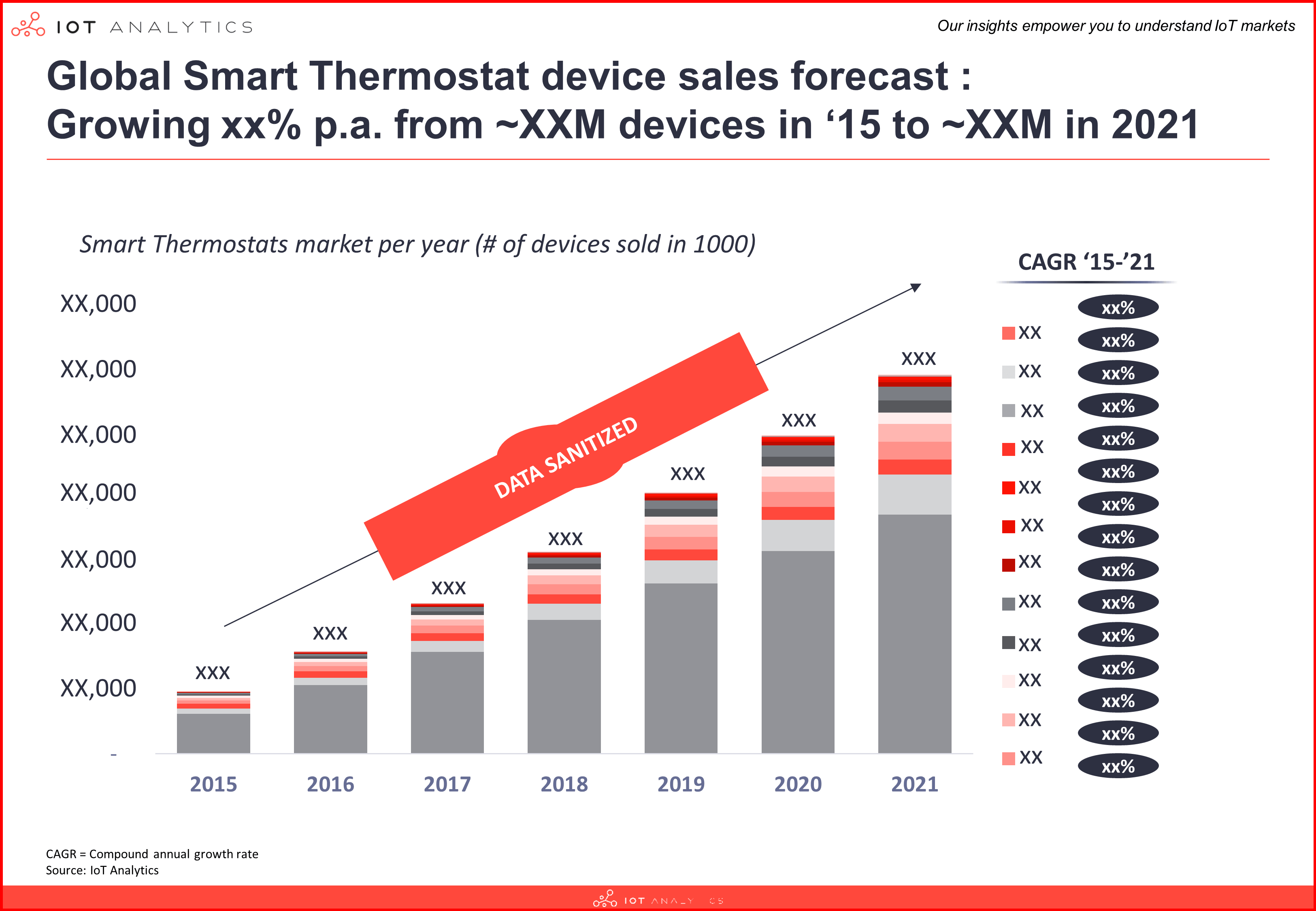 Smart Thermostat Market 2015 - 2021 Device Sales