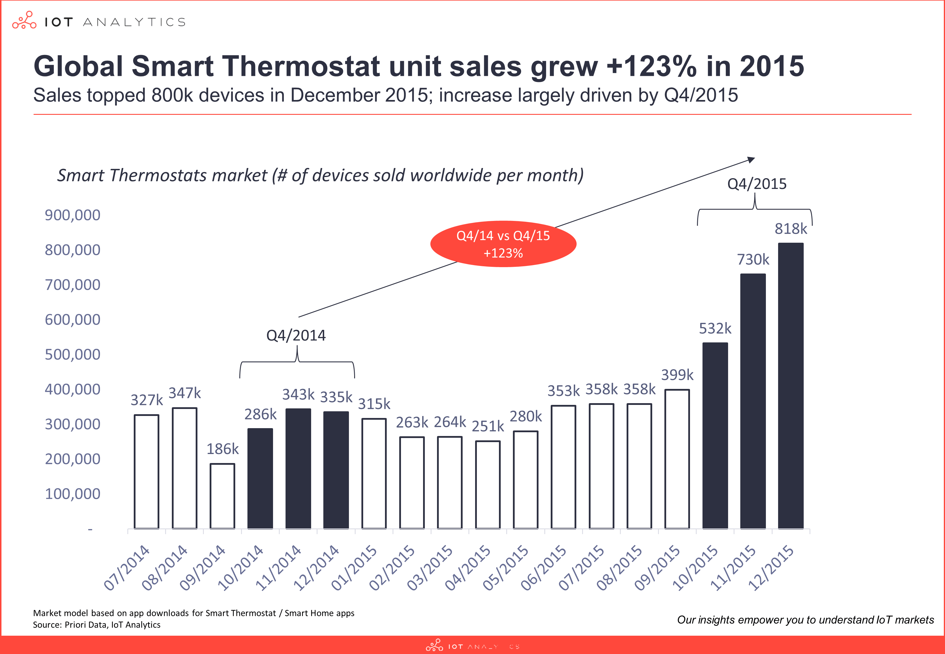 Smart thermostats market