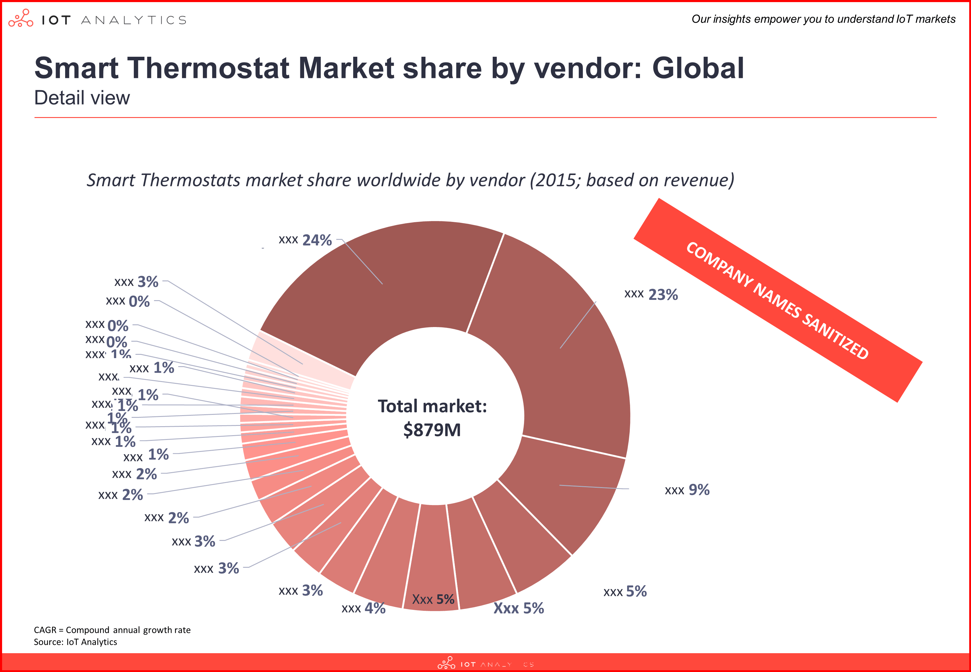 Smart Thermostat Companies 2015 - 2021 Market share
