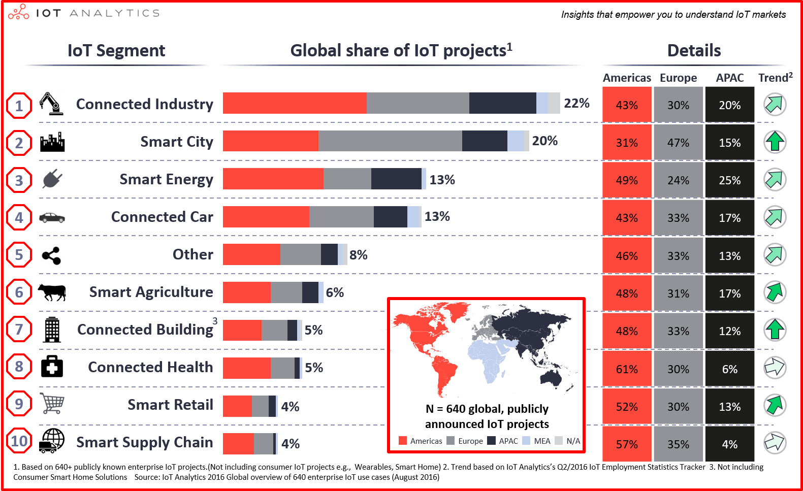Global IoT Projects Overview
