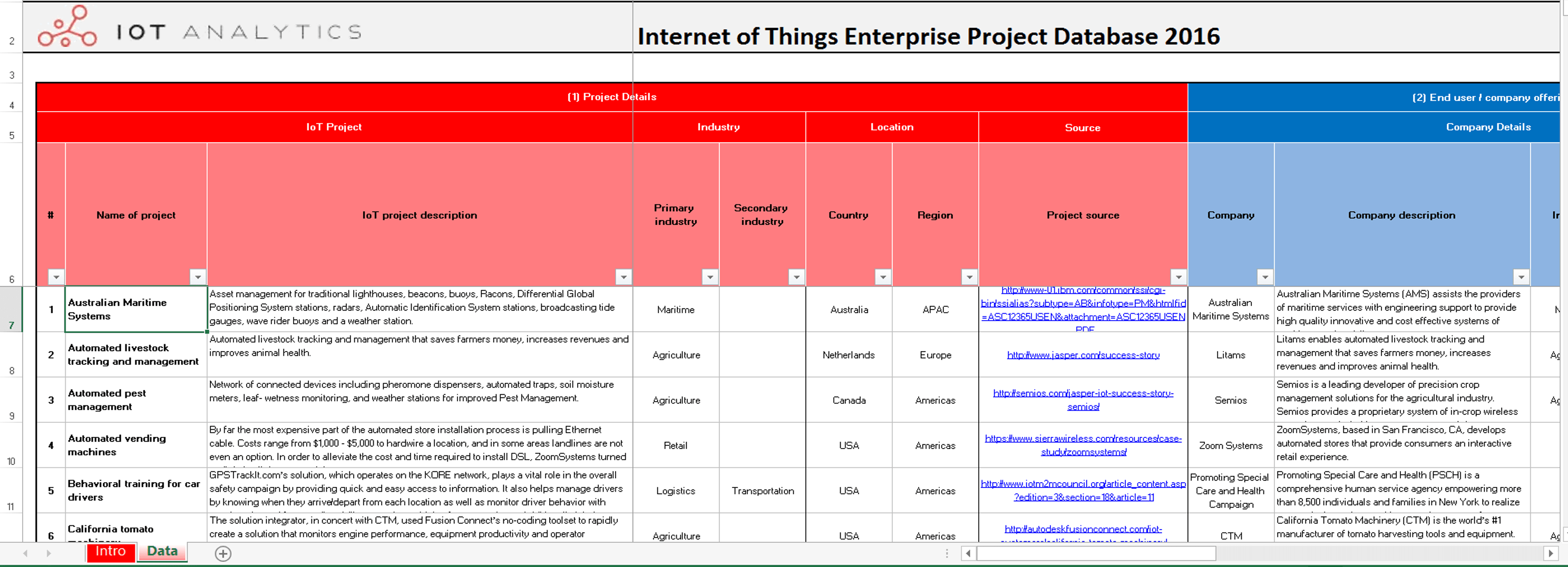 list of 640 enterprise iot projects