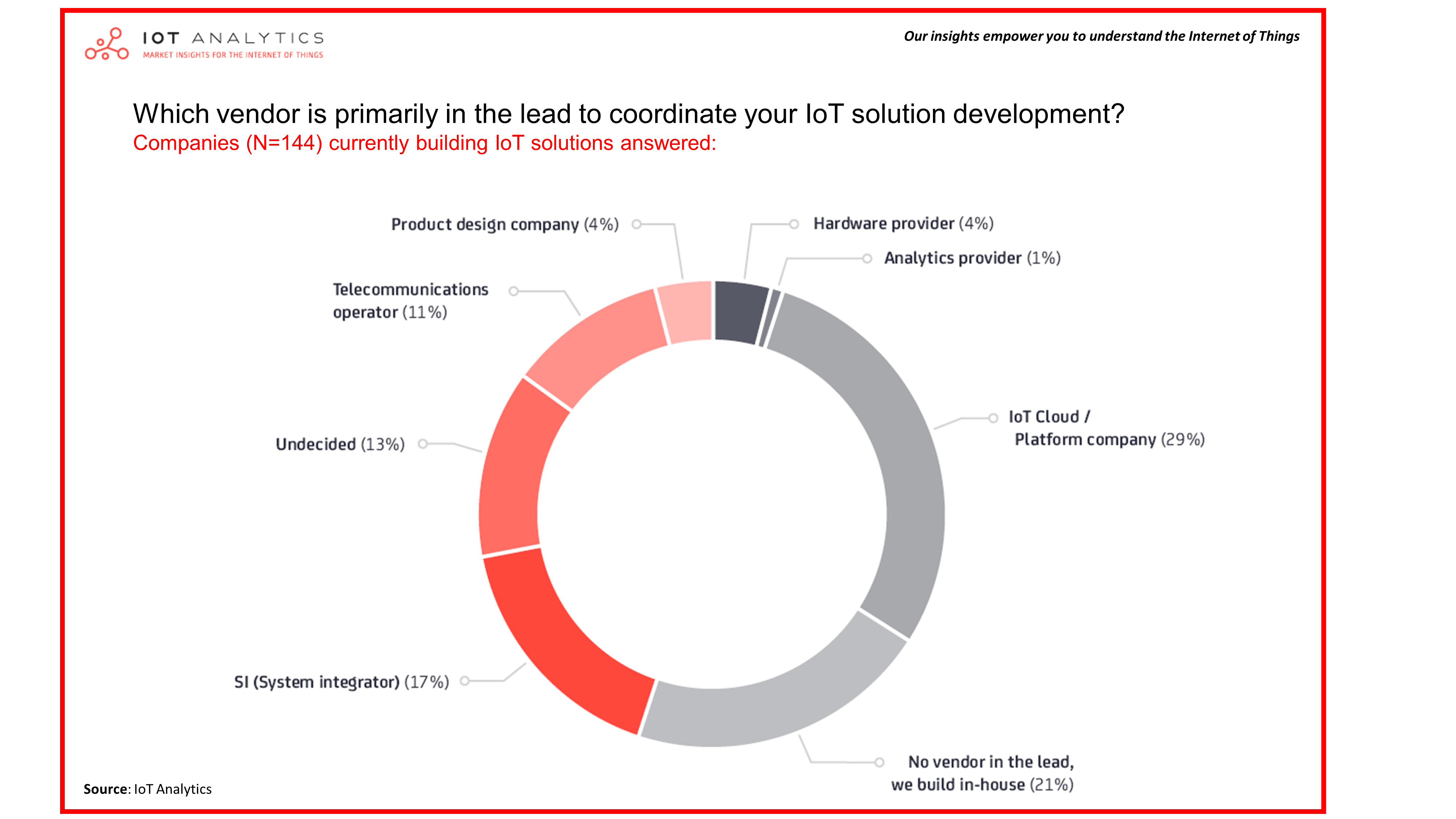 Who is in the lead for IoT Solution Development