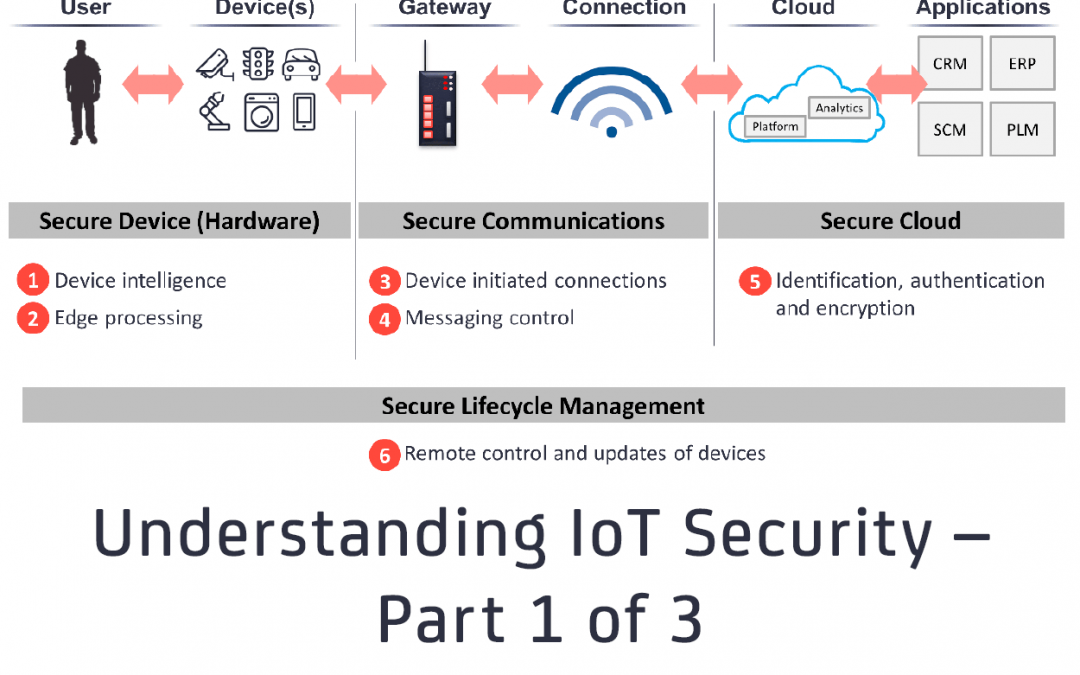 Understanding IoT Security – Part 1 of 3: IoT Security Architecture on the Device and Communication Layers