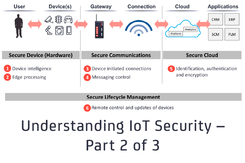Understanding IoT Security – Part 2 of 3: IoT Cyber Security for Cloud and Lifecycle Management