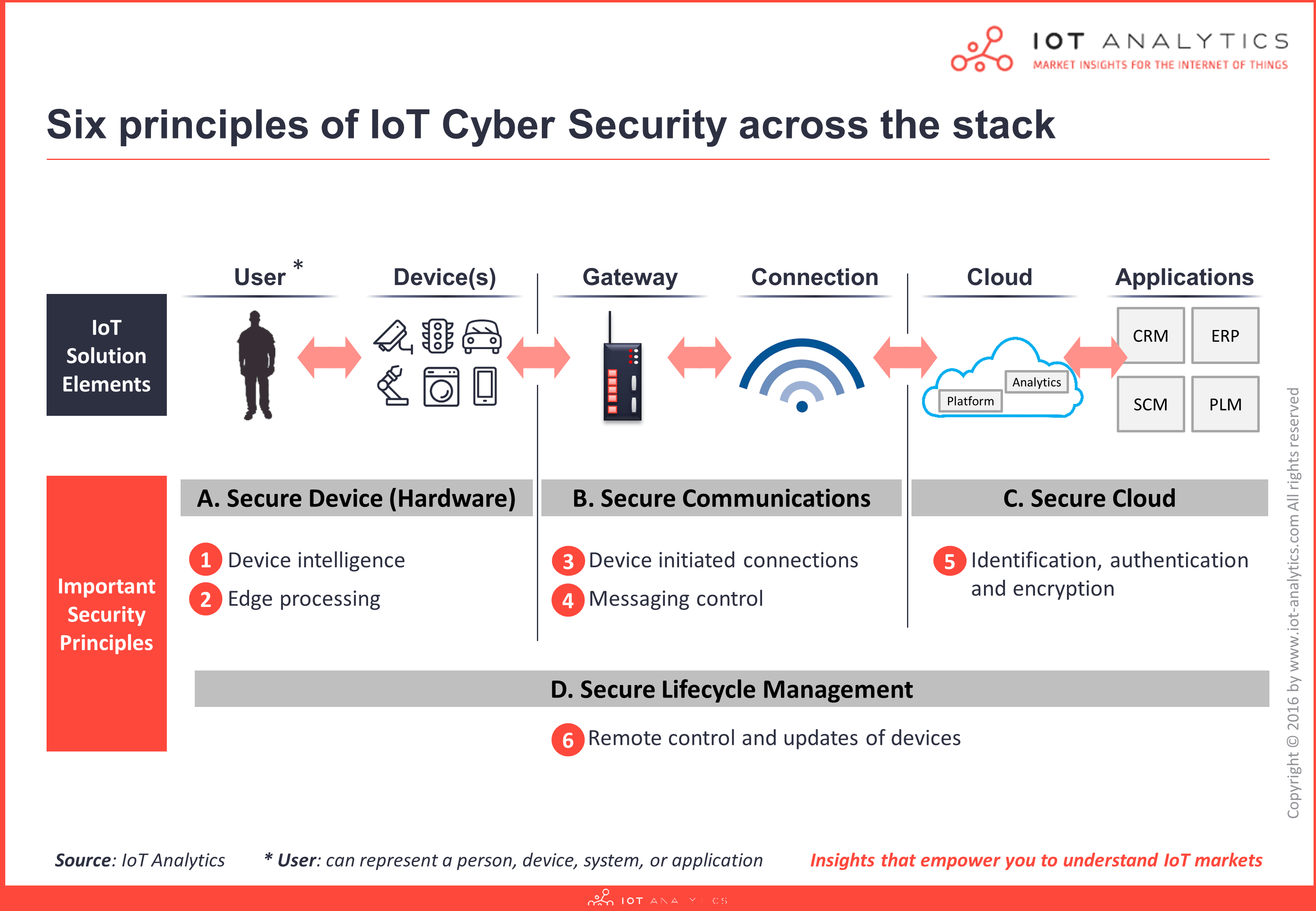 IoT Security Architecture - 6 Principles
