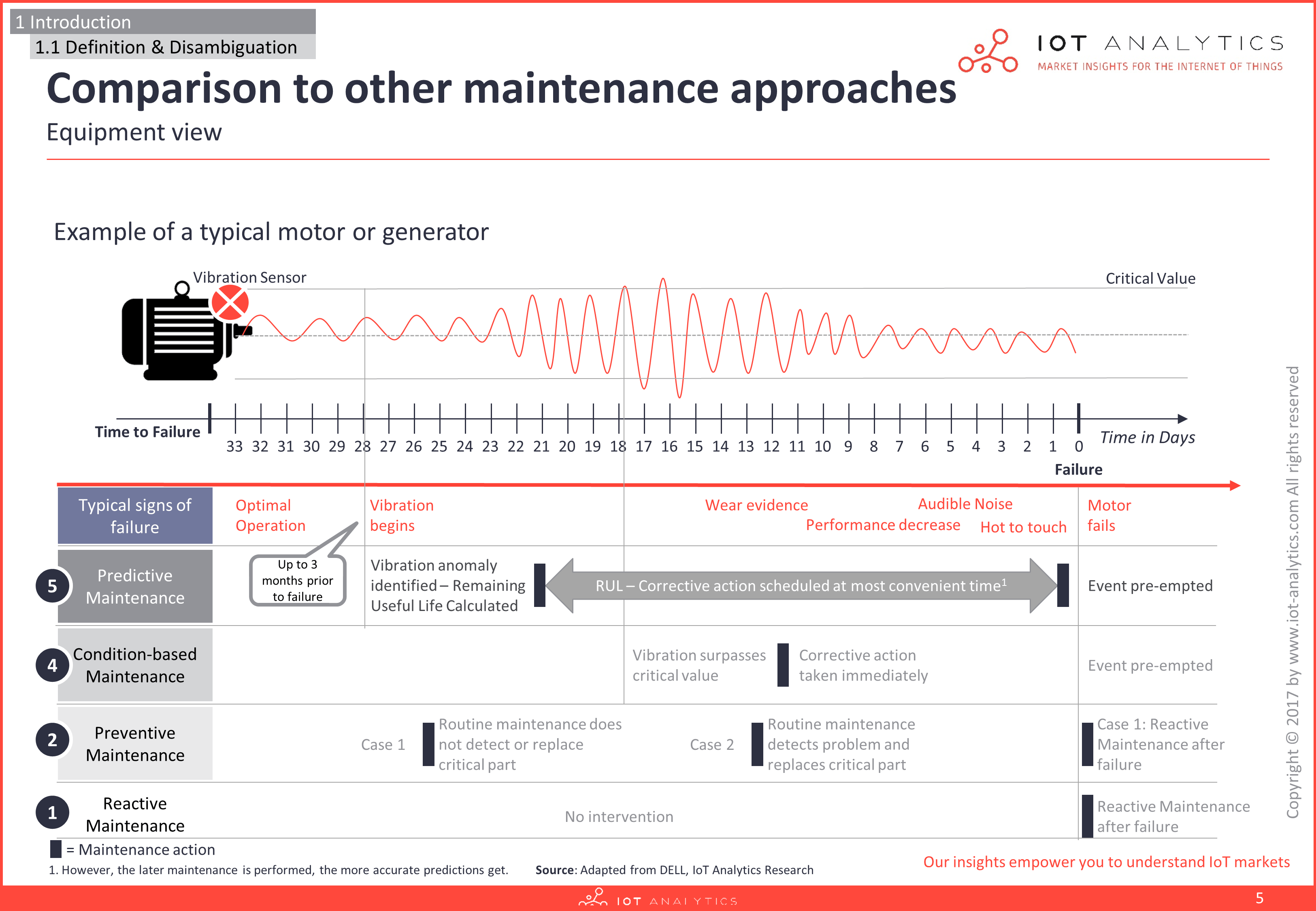 Predictive Maintenance market report example.png