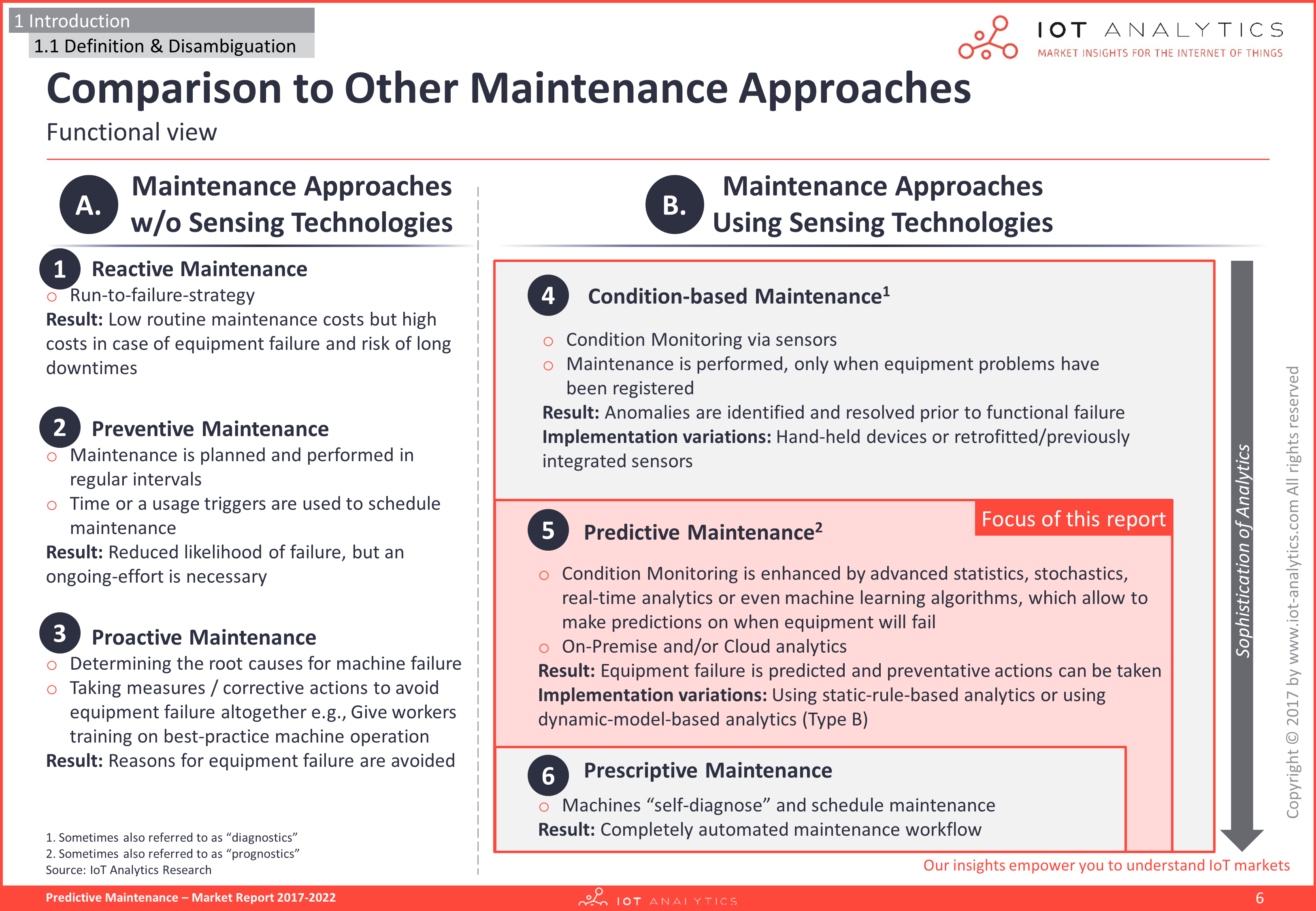 Predictive Maintenance Market Report - Page 13