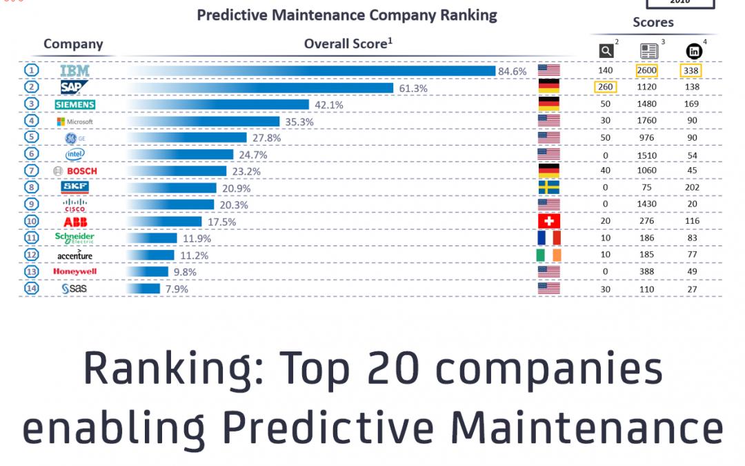 The Top 20 Companies Enabling Predictive Maintenance
