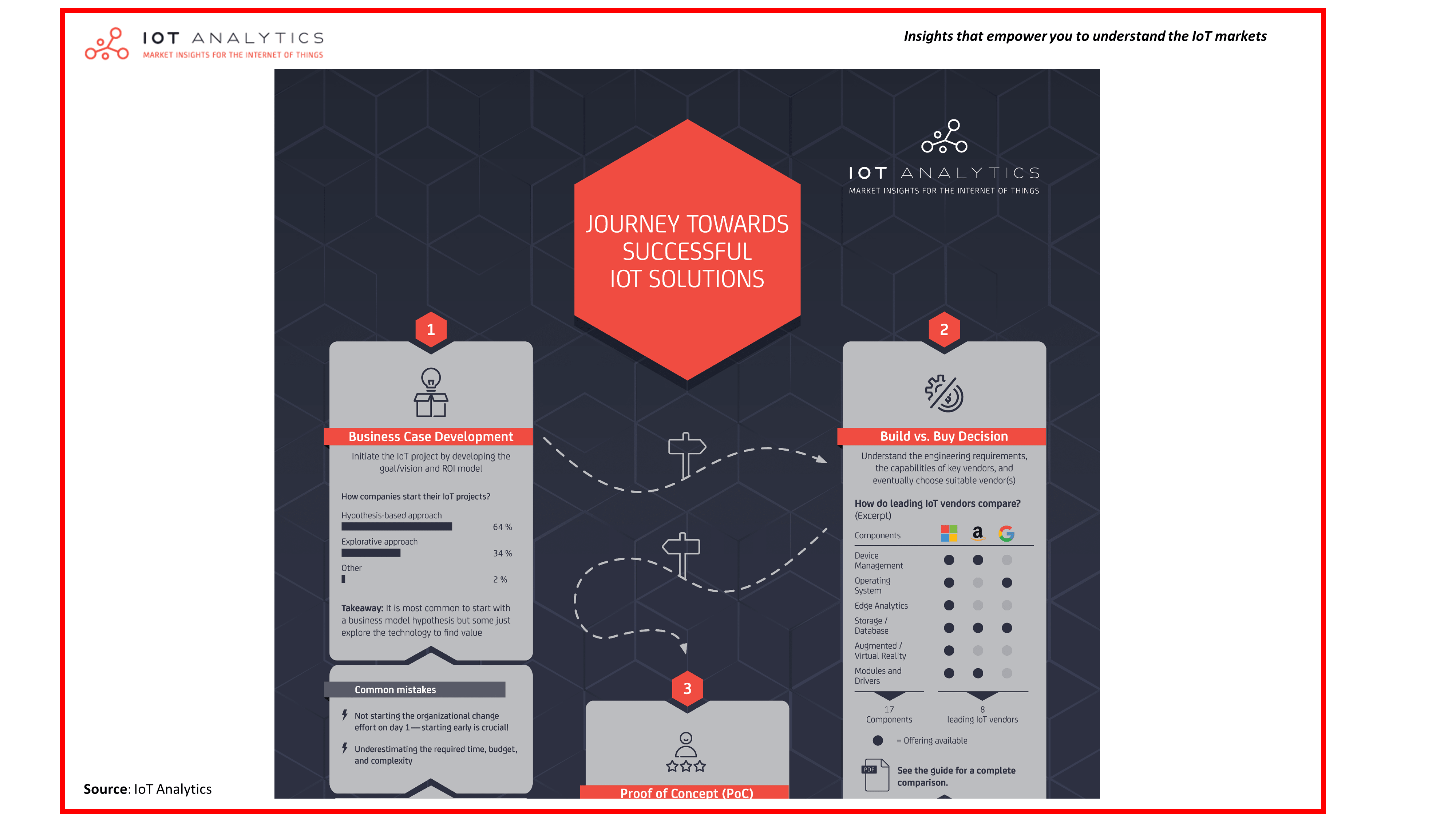 Journey towards successful IoT solution infographic