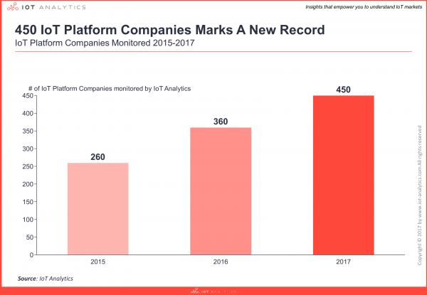 IoT Platform Company Lists 2015-2017