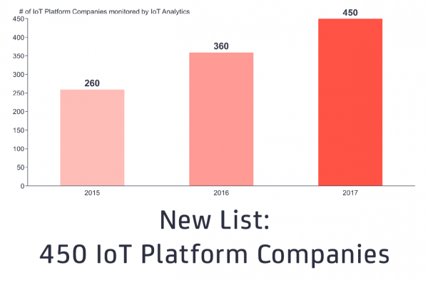 IoT Platforms Company List 2017 Update