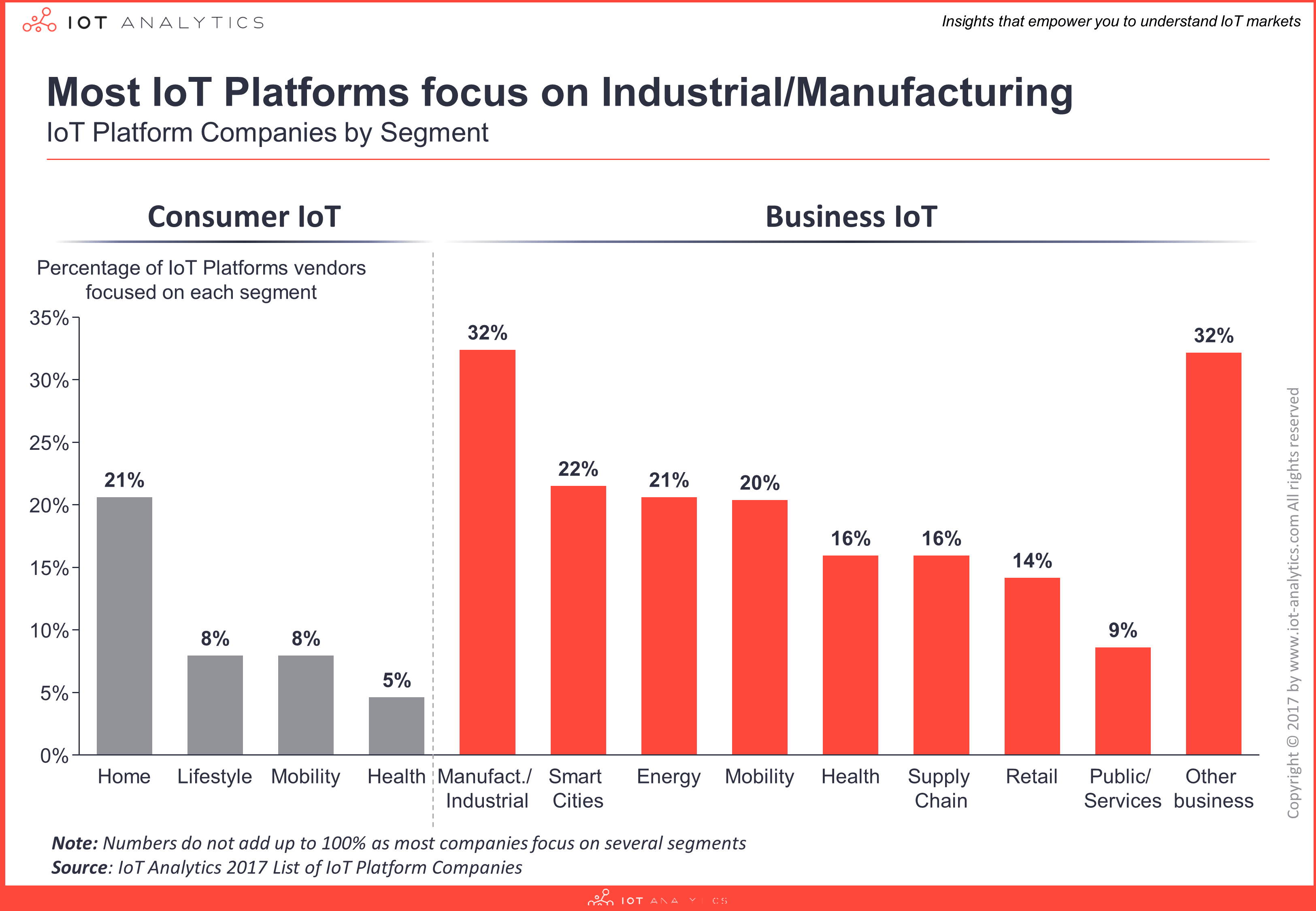 IoT Platform Comparison Segments