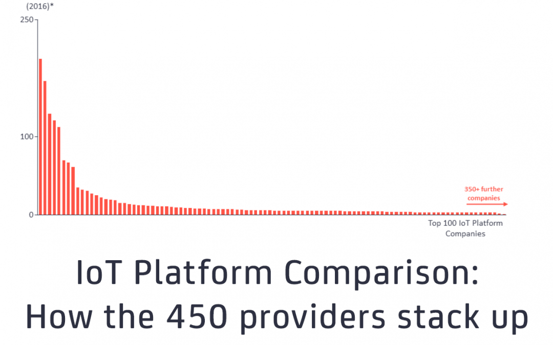 IoT Platform Comparison: How the 450 providers stack up