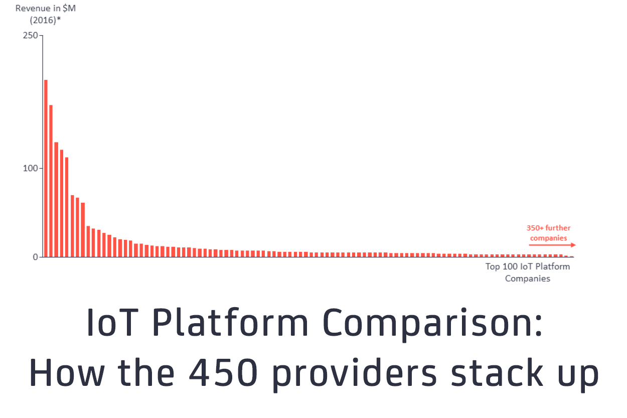Iot Platform Comparison How The 450 Providers Stack Up Iot Analytics