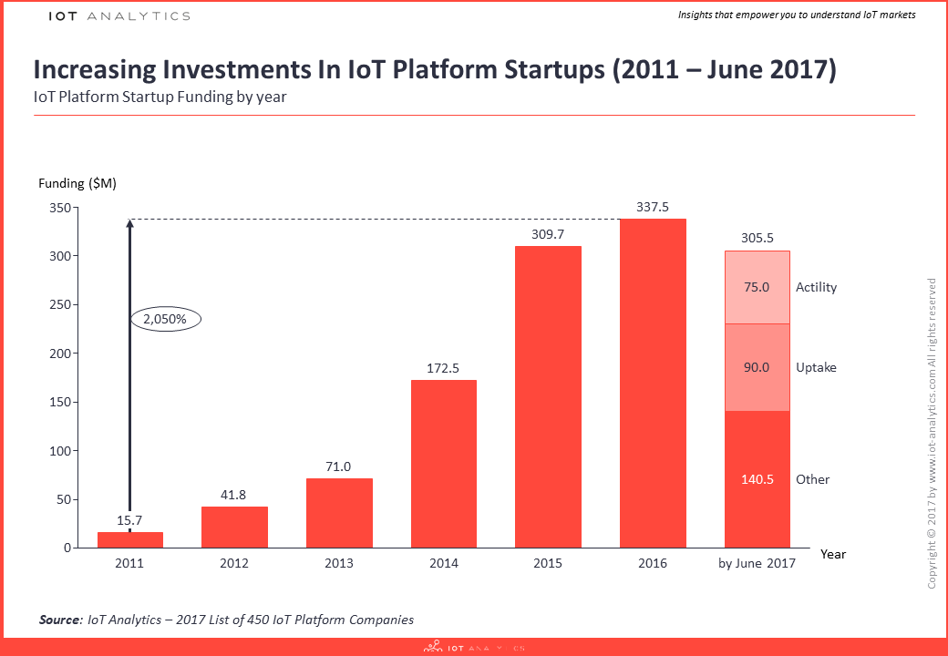 IoT Platform Comparison: Funding