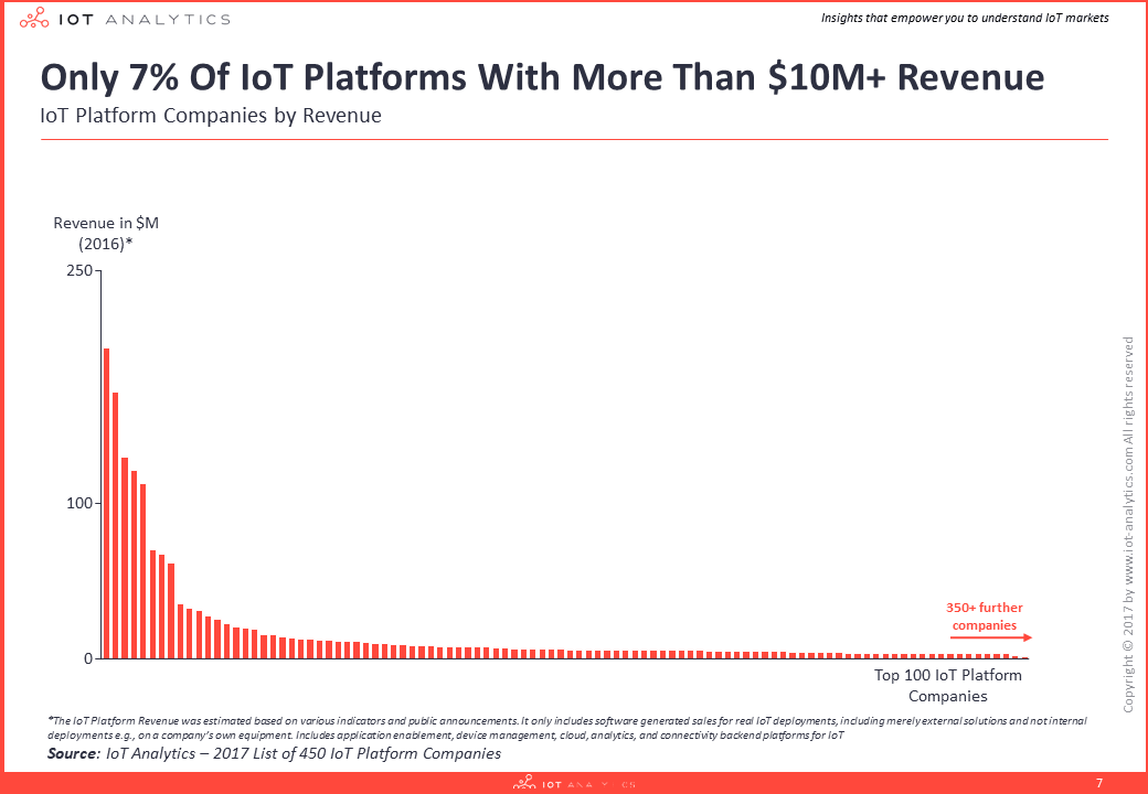 IoT Platform Revenue