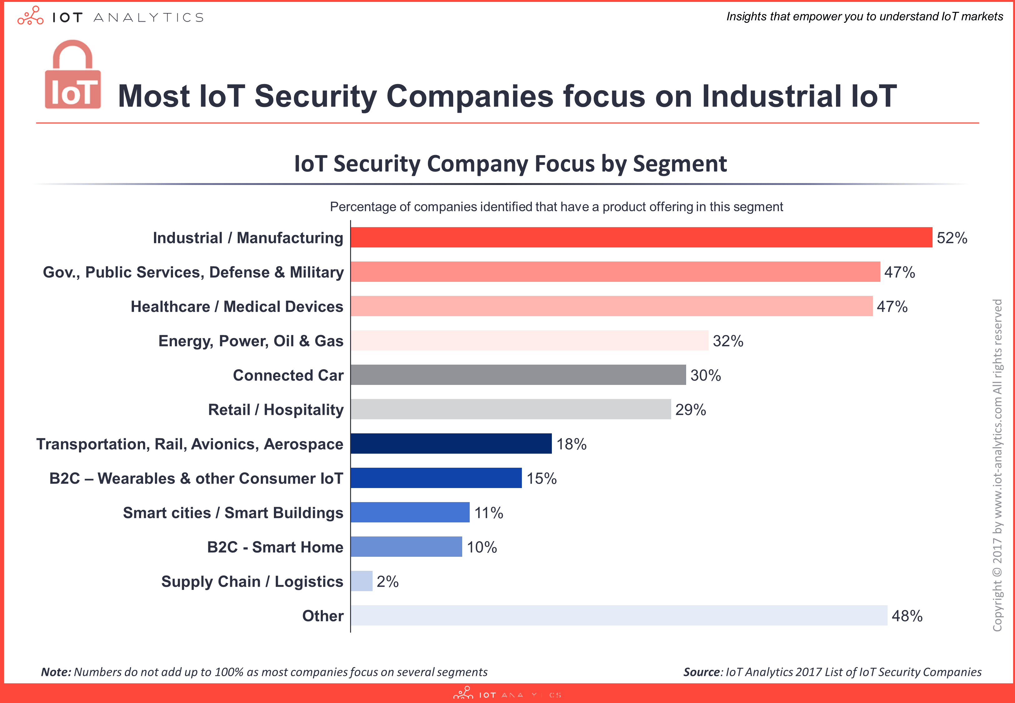 IoT Security Companies by industry