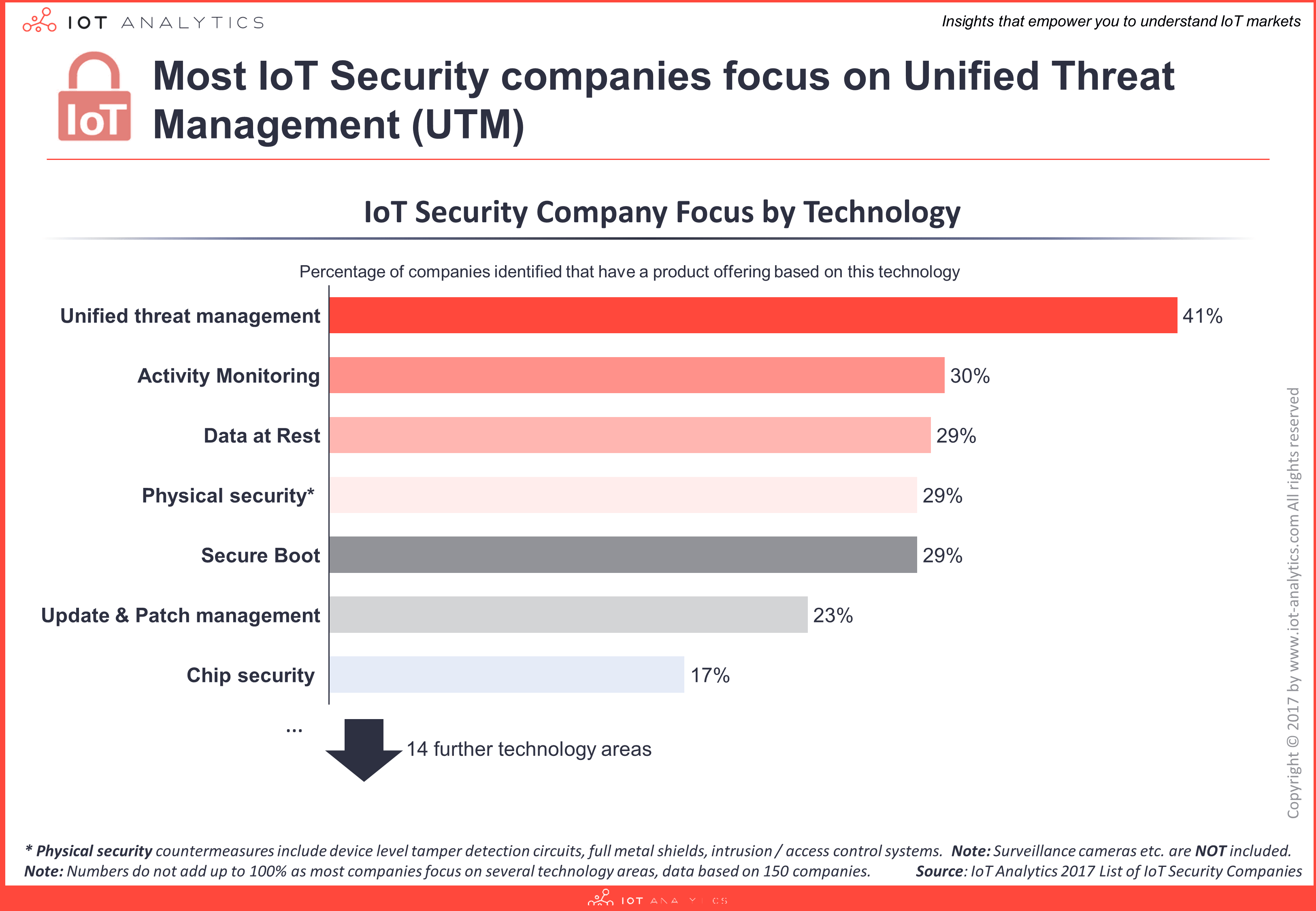 IoT Security Company List by technology