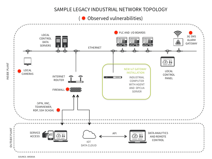 Understanding IoT Security Lessons - Legacy industrial control network with typical points of vulnerability