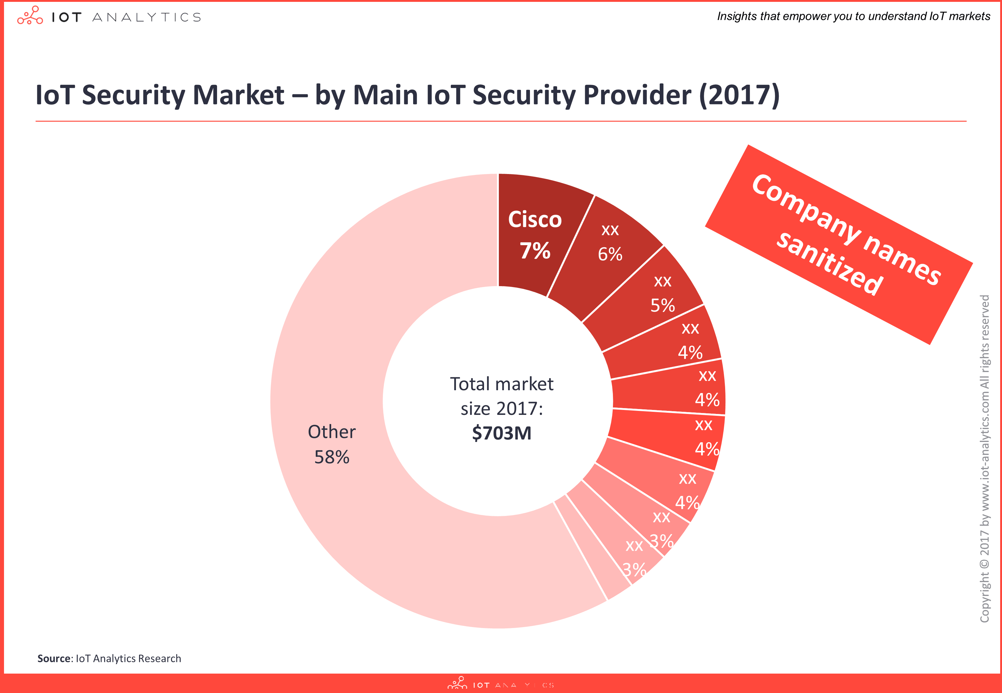 iot security report vendors