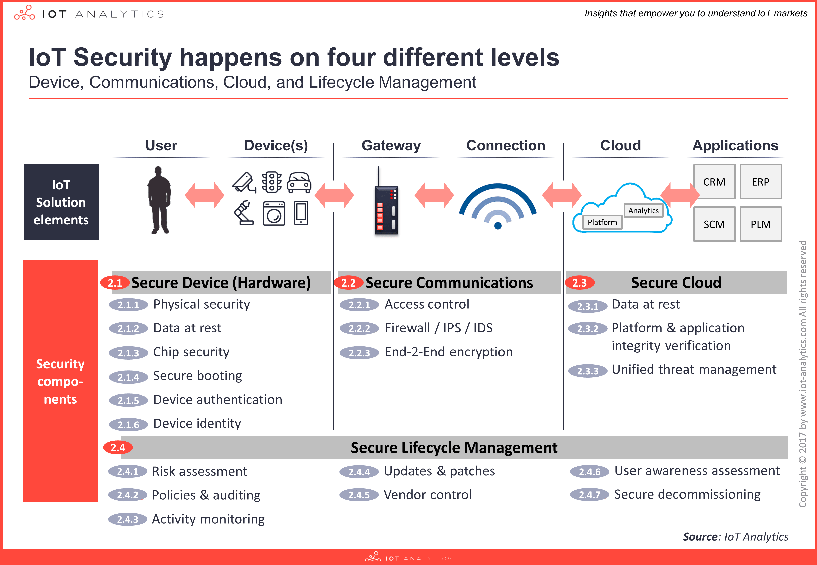 IoT Security Happens on Four Different Levels Image  - 4layers min - 5 Things To Know About IoT Security